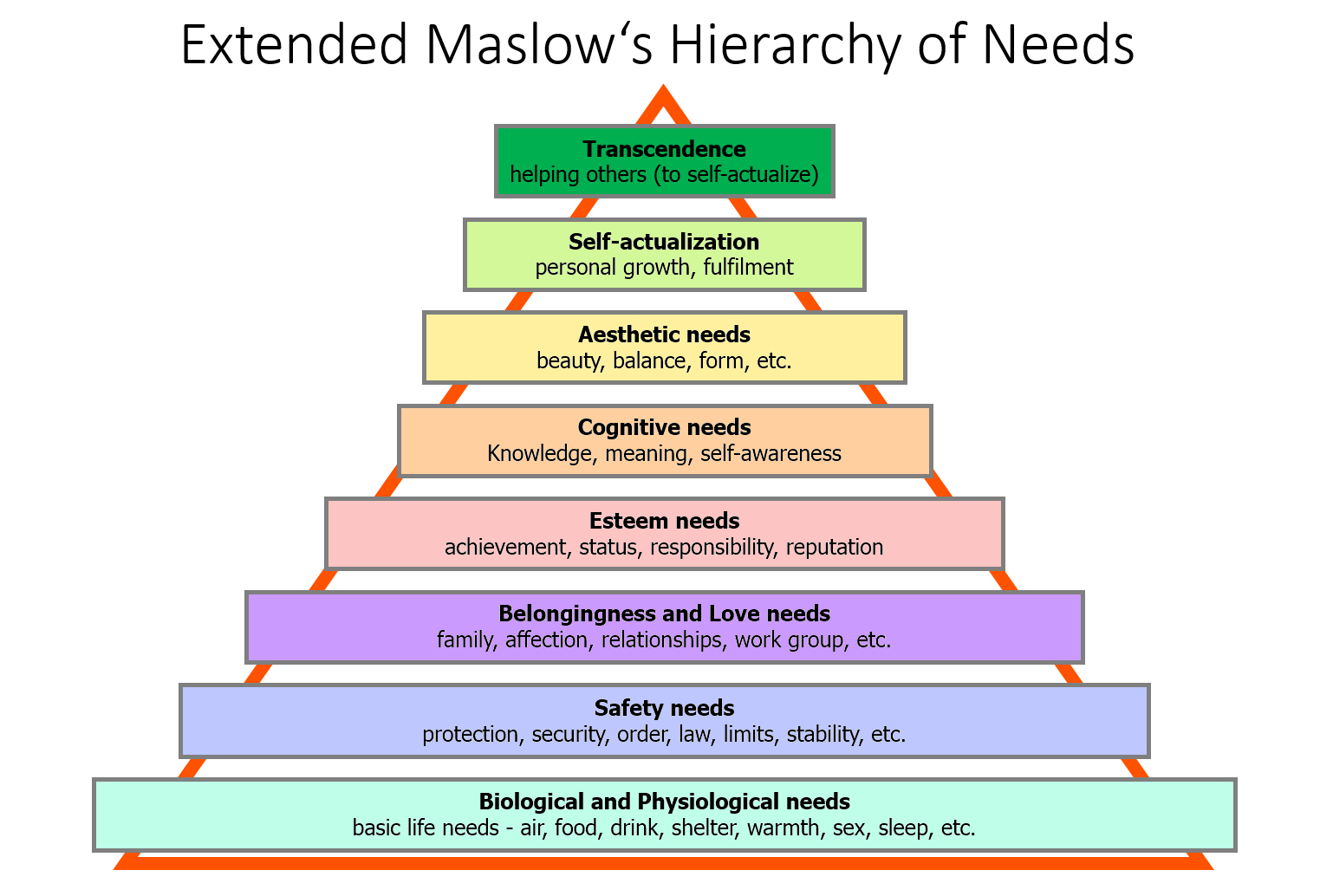 mctoy maslow s hierarchy of needs Maslow's hierarchy of needs is over 60 years old, but it's still a valuable workplace tool for human resource managers to understand and motivate staff.
